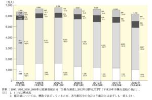 日本における日本人の労働人口