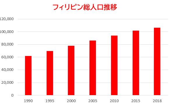 フィリピン人口の推移グラフ