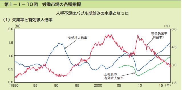 労働市場 各指標グラフ