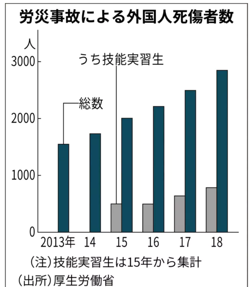 労災による外国人死者数グラフ