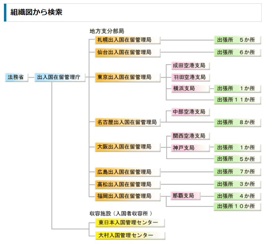 出入国在留管理庁 組織図