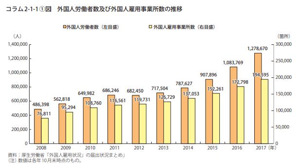 外国人労働者と雇用所数推移