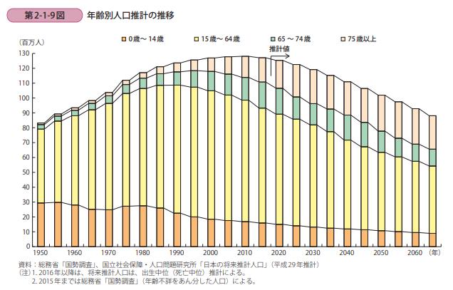 年齢別 人口統計
