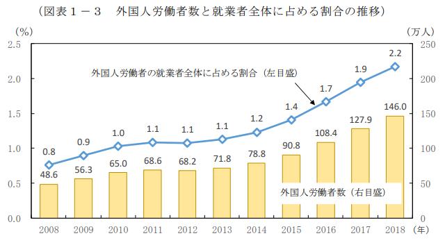 企業における外国人労働者の比率