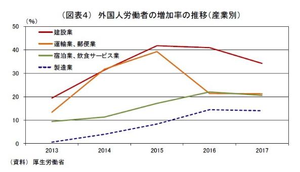 外国人労働者増加率の推移