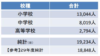 【国内の小中・高等学校(公立)におけるALT途用数】