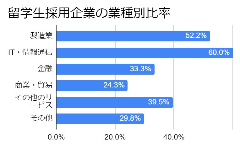 採用企業の業種別比率